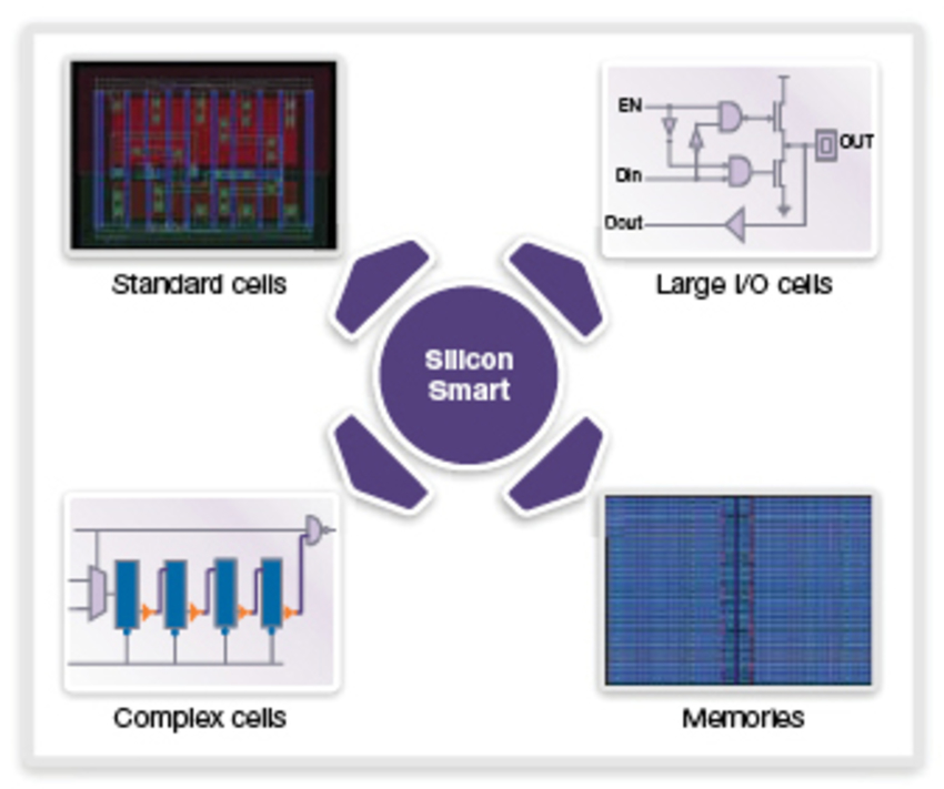 Advanced cell characterization solutions