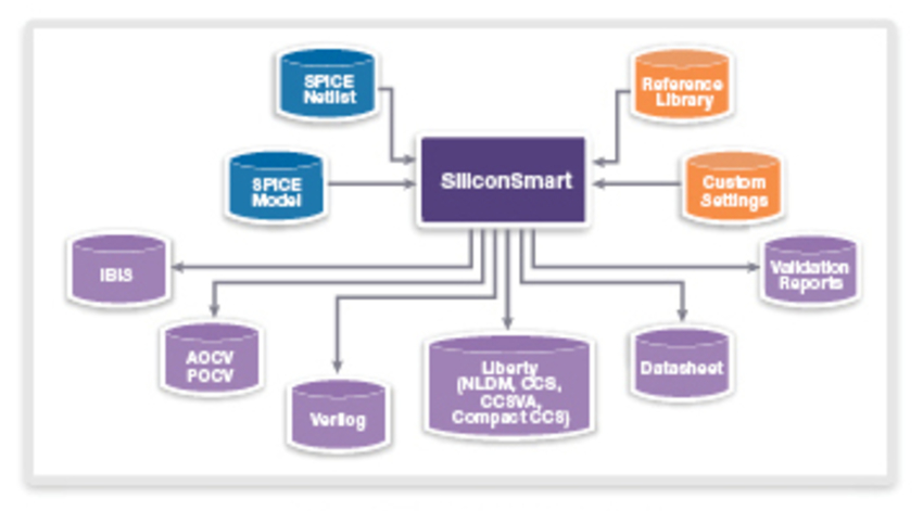 SiliconSmart Interface Formats