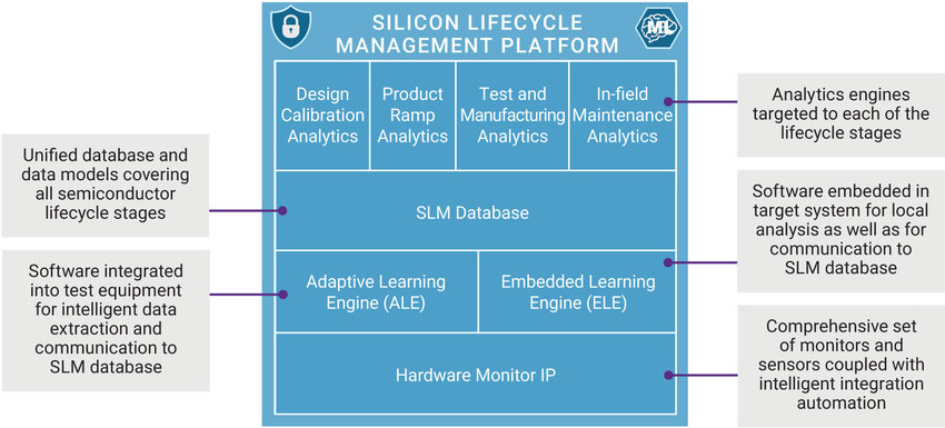 Silicon Lifecycle Management Figure 2 | Synopsys