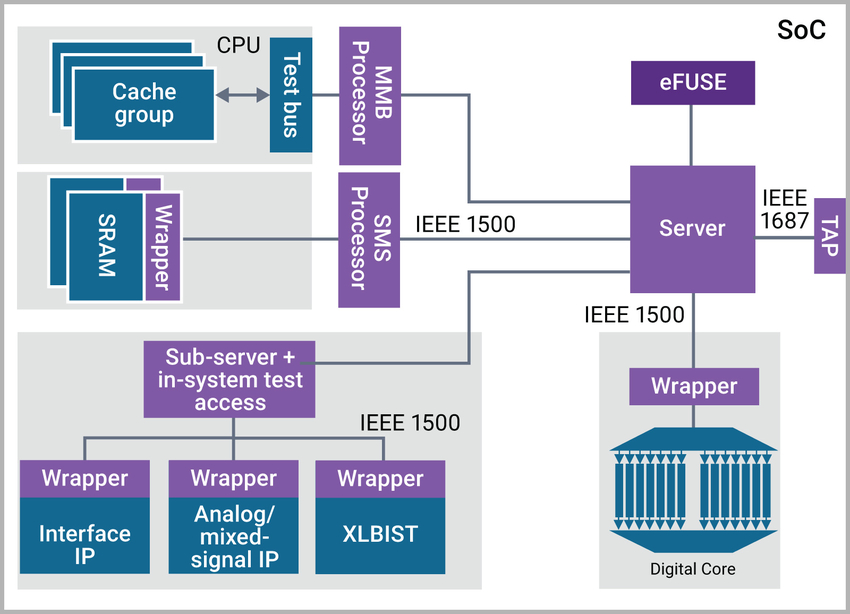 IEEE 1687 and IEEE 1500 Automation Support
