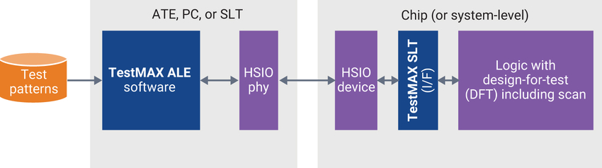 Software and Hardware for HSIO