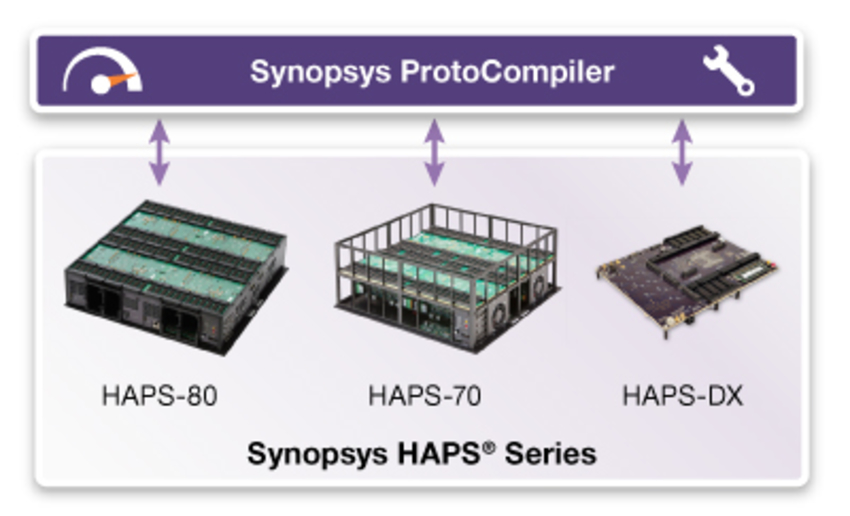 HAPS  Series Products