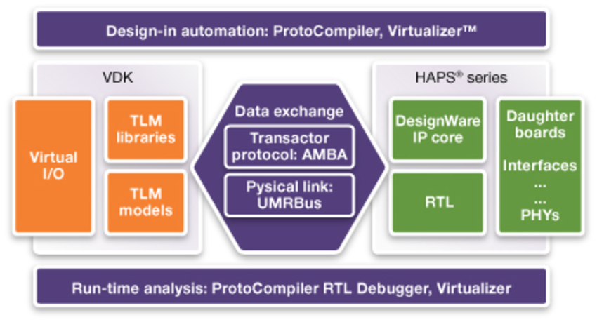 Chart showing the integration of Virtualizer Virtual Prototypes with HAPS series