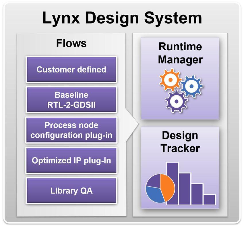 Lynx Design System