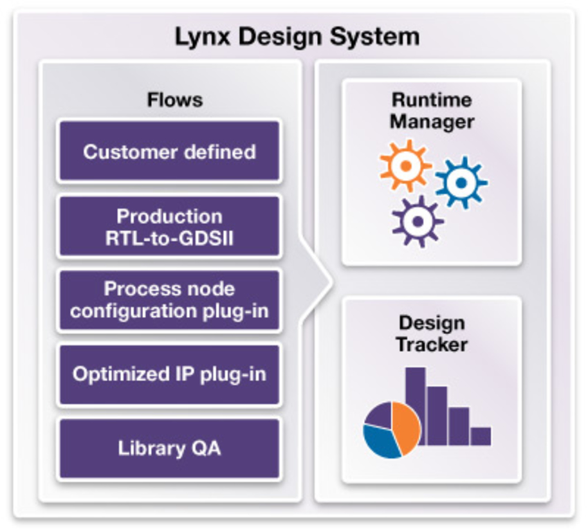 library management synopsys Pcb library management signal integrity (si) analysis as part of our pcb design flow si analysis on your in-house pcb layouts agilent technologies and synopsys.