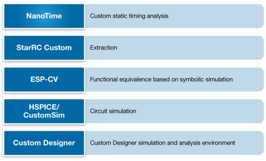 Synopsys Custom Design Verification Suites