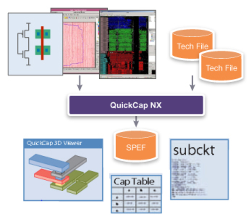 3D field solver for 14nm and beyond process technologies