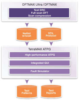 Integrated test flow using TetraMAX ATPG
