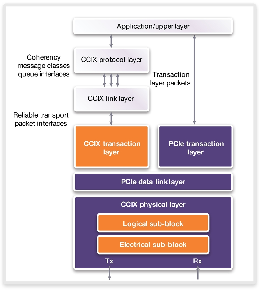 Figure 1: CCIX specification utilizes the PCI Express protocol to implement a CCIX transaction layer
