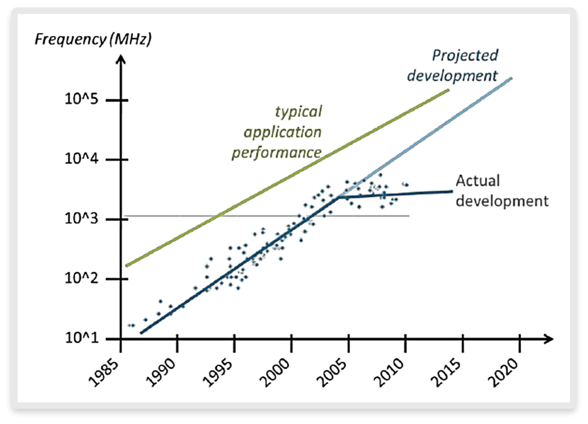 Figure 1: Historical growth of processor performance (source: researchgate.net)