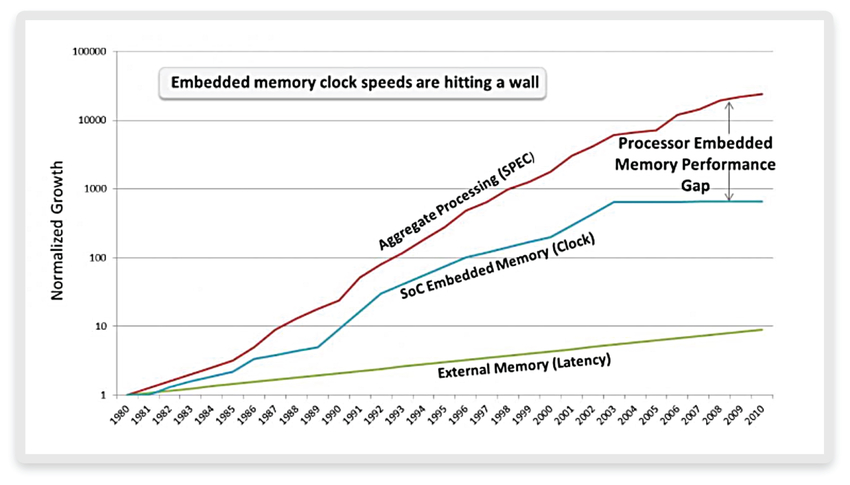 Figure 2: Embedded memory performance gap (source: semiwiki.com)