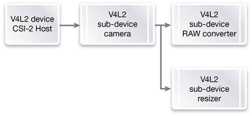 Developing Software for Proprietary Cameras for Integration