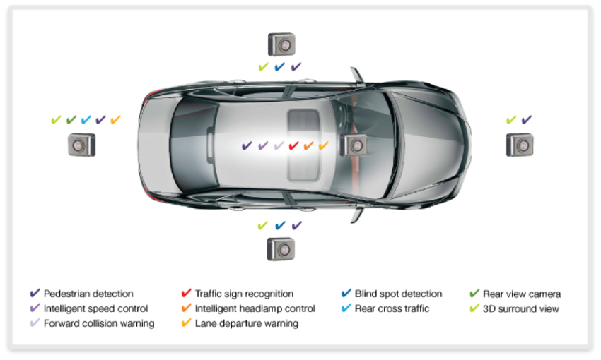 enabling cars to see with efficient vision processorsfigure 1 number and use of cameras in cars today