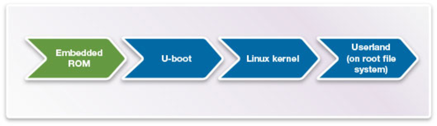 Building an Embedded Linux System for DesignWare ARC Processors