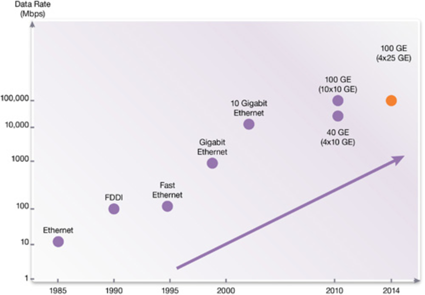demystifying 40 gigabit ethernet physical layer interfaces in data