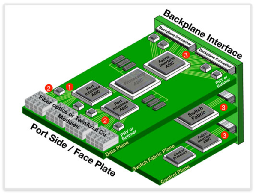 Demystifying 40 Gigabit Ethernet Physical Layer Interfaces
