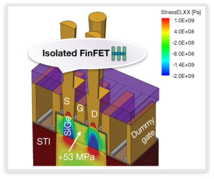 FinFET Design, Manufacturability, and Reliability