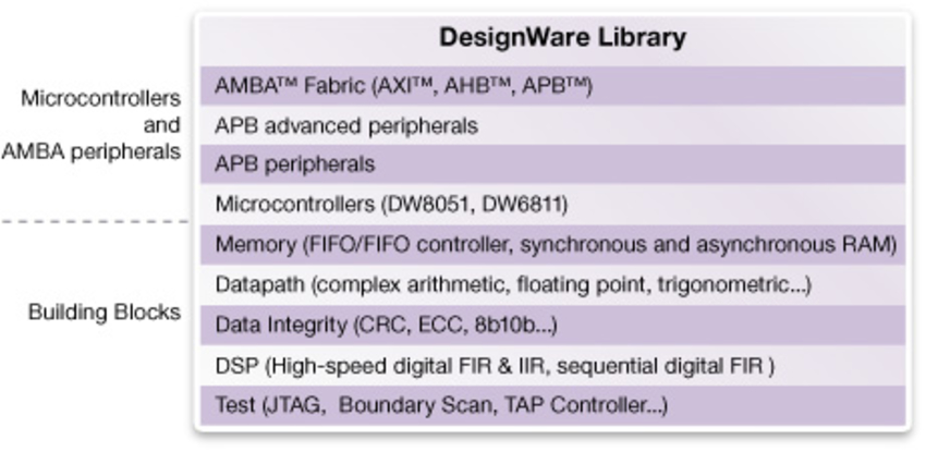 A Simple Way to Use DesignWare Libraries in FPGA-Based Design Prototypes