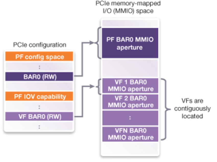 Implementing Large Numbers of Virtual Functions with PCI