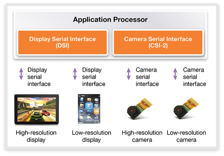 Implementing MIPI Camera and Display Interfaces in New