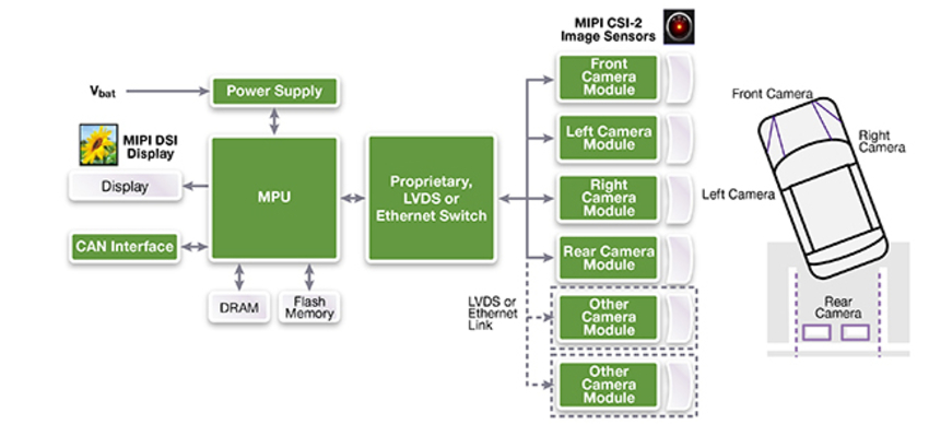 Implementing MIPI Camera and Display Interfaces in New Applications