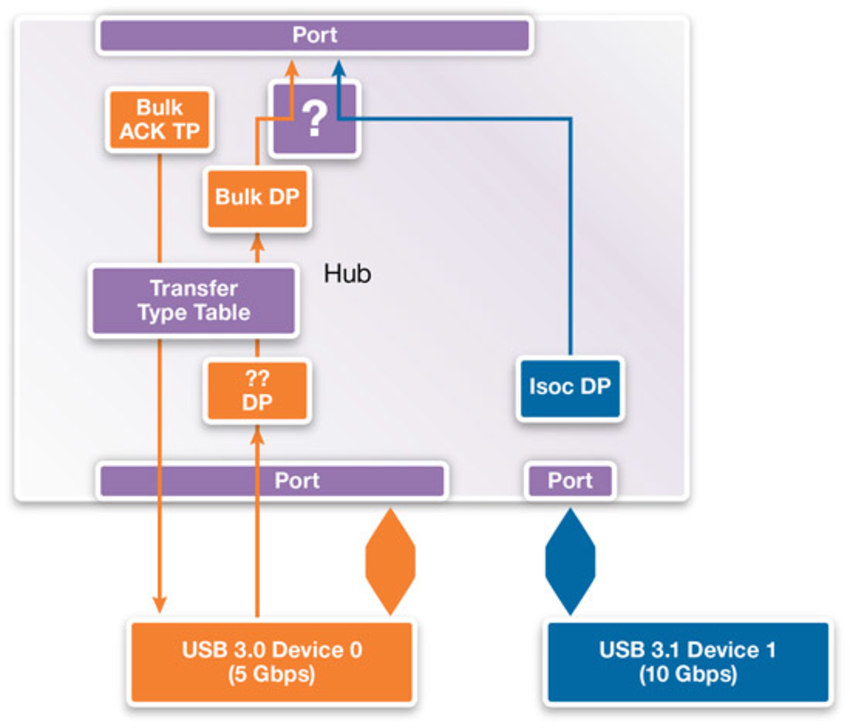 Delivering on the Promise of Guaranteed Isochronous Traffic in USB 3 1