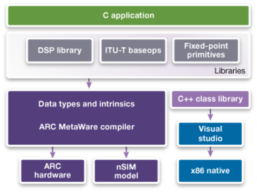 Low-Power Processor Solutions for Always-On Devices
