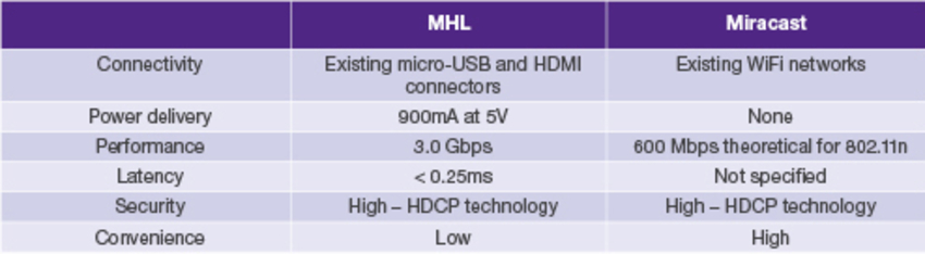 MHL vs  Miracast