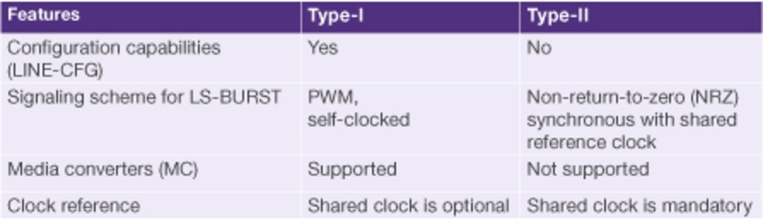 Understanding the MIPI M-PHY