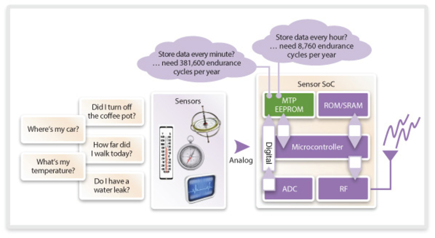 Adapting Non-Volatile Memory to Evolving Markets