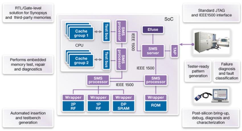 Embedded Memory Test & Repair at 20-nm Nodes and Below