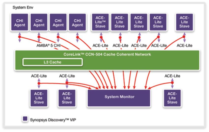 Verifying ARM AMBA 5 CHI Interconnect-Based SoCs Using Next