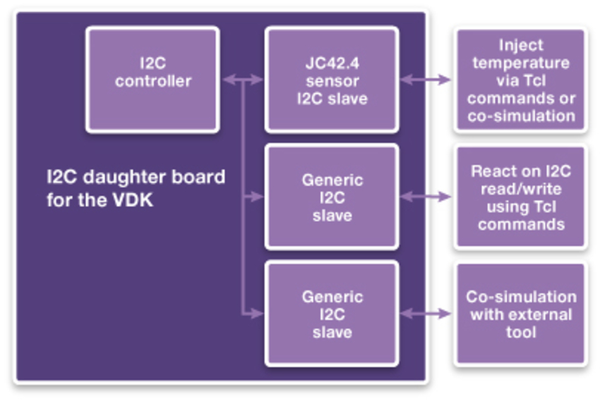 Virtualizer Development Kits: Fast track to DesignWare