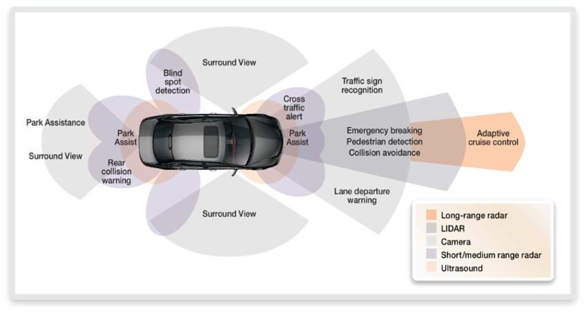Figure 1: Examples of ADAS systems