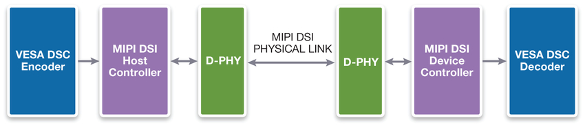 Figure 1: An example of how DSC and DSI interoperate on host and device sides