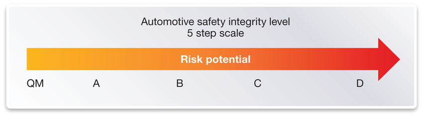 Figure 2: QM and four ASIL levels, showing the lowest to highest risk potential