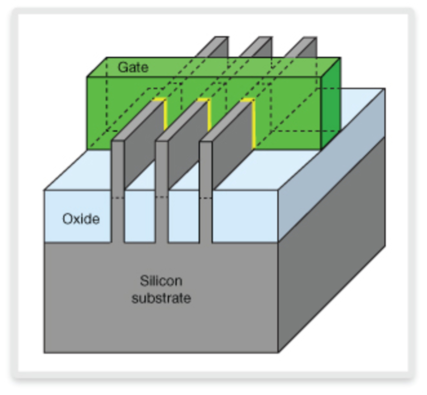 Is FinFET Process the Right Choice for Your Next SoC