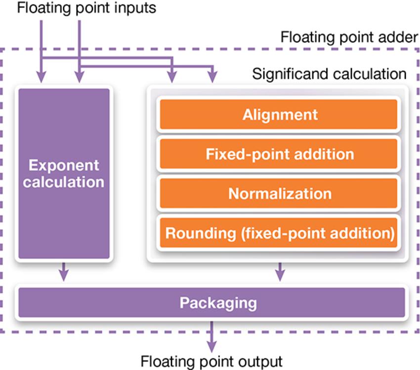 Control Design Precision with DesignWare Foundation Cores