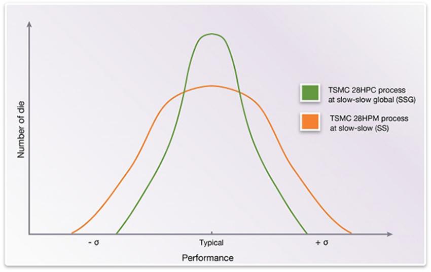 TSMC's new 28HPC+ Process and Six Logic Library Capabilities