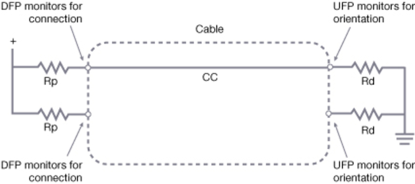 converting existing usb designs to support type c connections figure 3 pull up pull down cc model for connection and orientation
