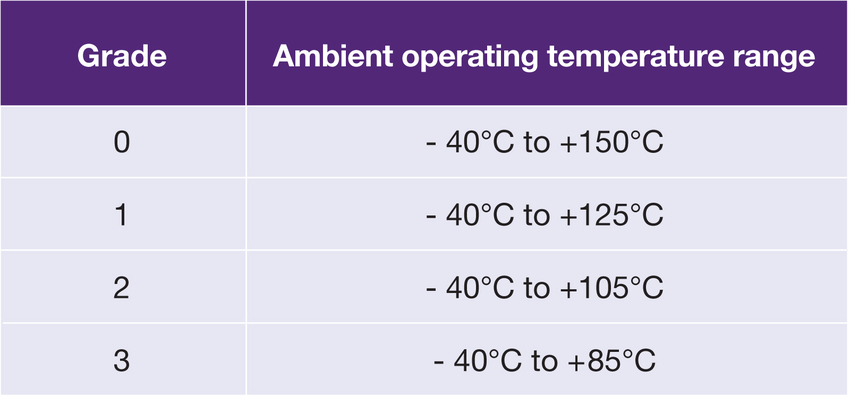 Table 1: Temperature ranges for AEC Q100 grades