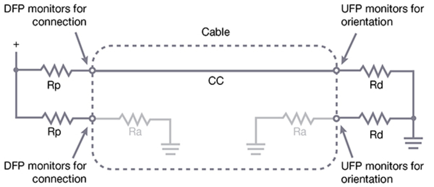 Implementing USB Type-C in High-Sd USB Products on