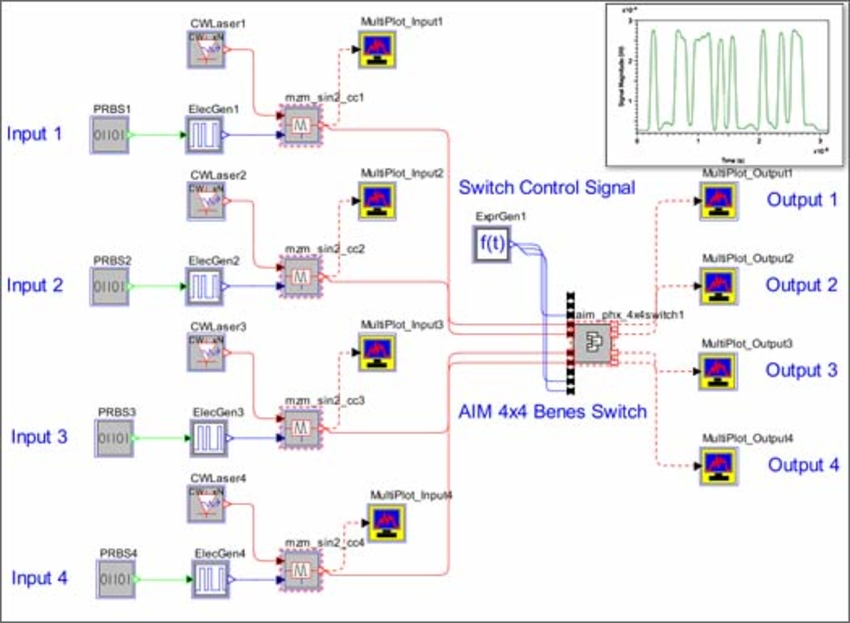 Figure 4. OptSim Circuit setup for testing a 4x4 Benes switch using the AIM PDK. A routed signal is shown in the inset.