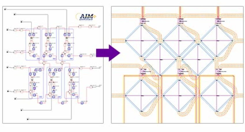 Figure 6. OptSim Circuit schematic of the AIM PDK-based 4x4 silicon photonic Benes switch (left) and layout in PhoeniX Software OptoDesigner (right)
