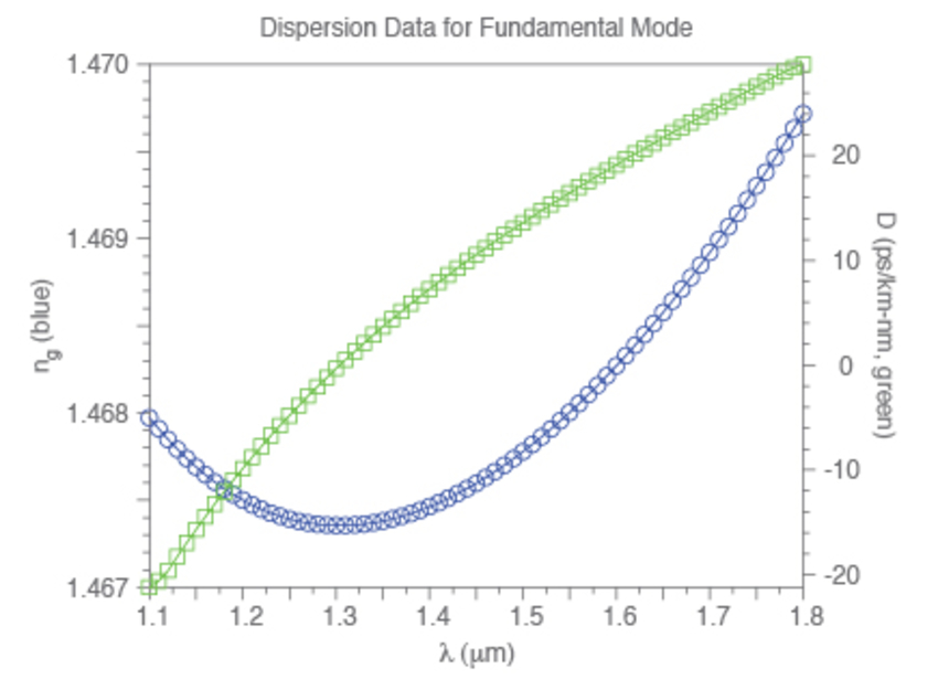 Computed dispersion parameters