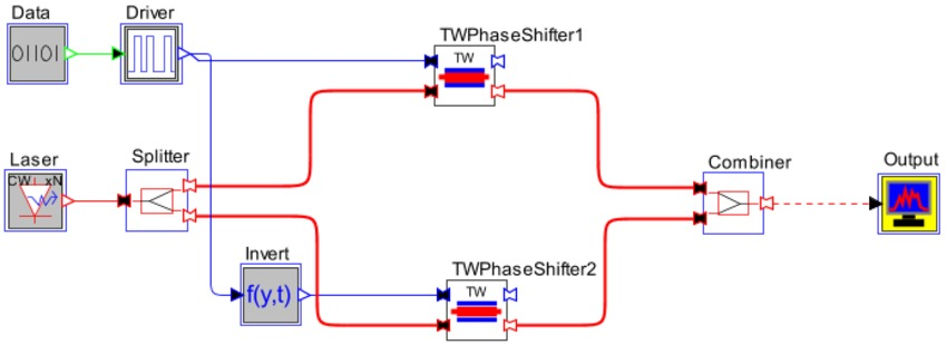 OptSim Circuit schematic of a TW-MZM | Synopsys