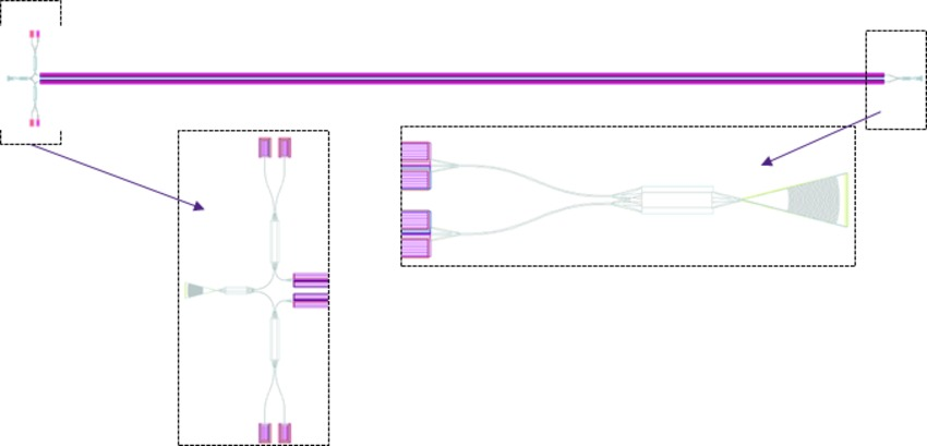 Layout from OptoDesigner for the QPSK receiver schematic shown in Figure 5 | Synopsys