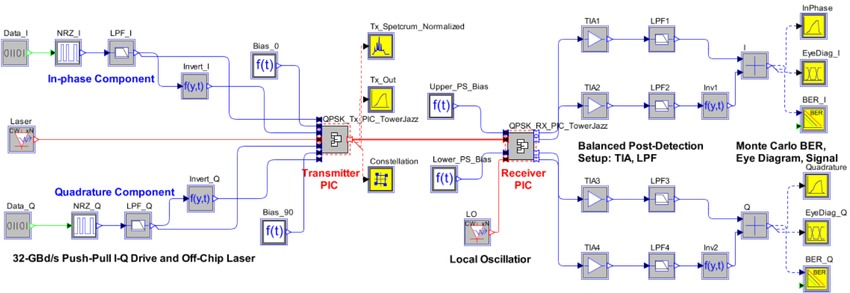 OptSim Circuit test setup for the transceiver PIC | Synopsys