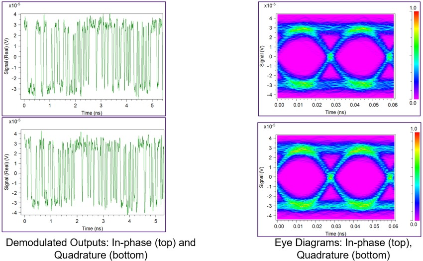 Waveforms at the receiver PIC | Synopsys