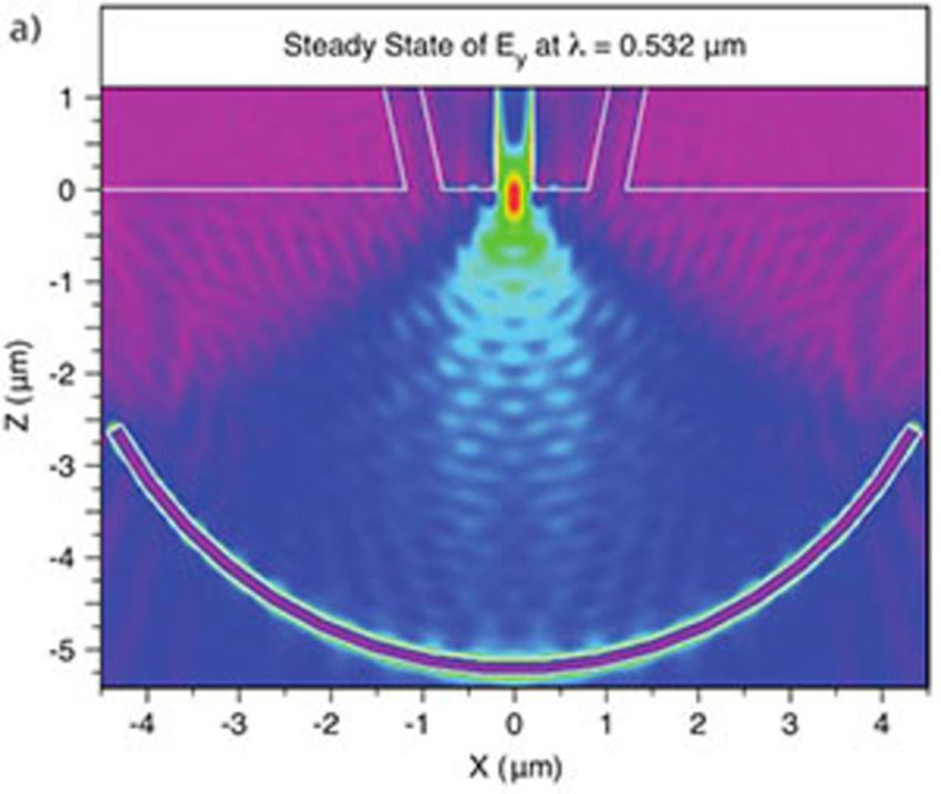 Figure 2: Simulation results showing the amplitude of the Ey field on the surface of the metal film:   a) Normal incidence light (shown above) is coupled into the central metalstrip waveguide  b) Angled incident light is coupled into one of the side metal strip waveguides | Synopsys